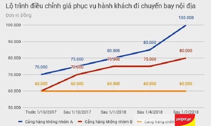 Tăng giá vé các cảng hàng không Việt Nam